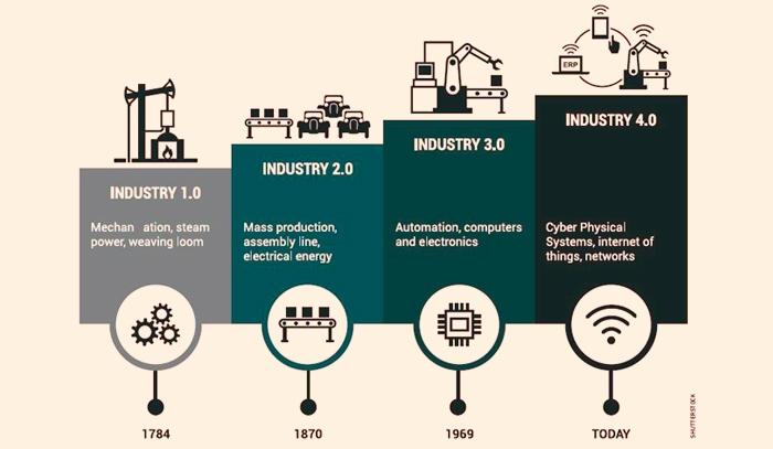 Acogiendo la cuarta revolución industrial