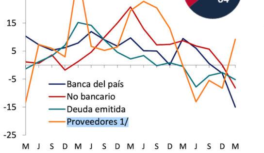 Sofomes apoyan a proveedores mexicanos que se ven impactados por falta de liquidez