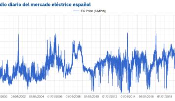 AleaSoft: Verano de récords en el sector de la energía