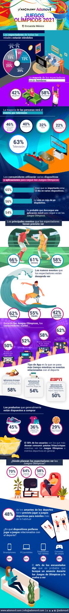 Preferencias de los consumidores mexicanos a la hora de ver los Juegos Olímpicos, según Adsmovil