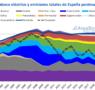 AleaSoft Energy Forecasting: Testigos de la transición energética durante los últimos 22 años